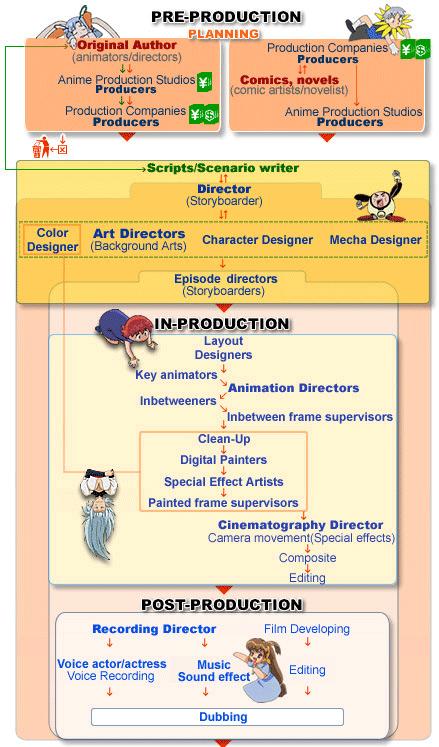 AnimeProduktion